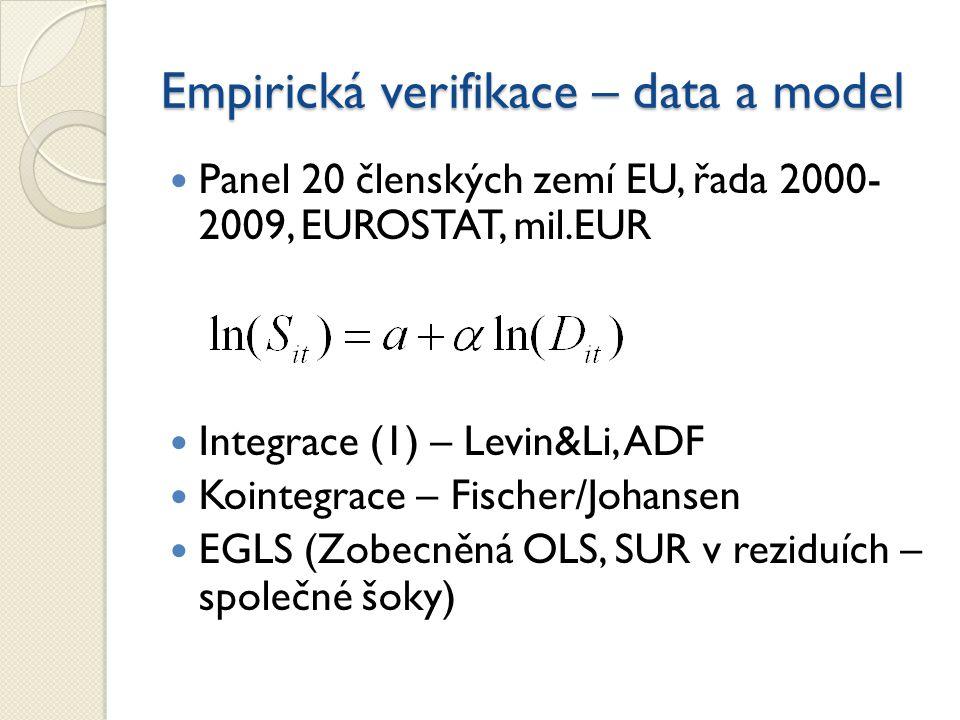 Empirická verifikace – data a model Panel 20 členských zemí EU, řada 2000- 2009, EUROSTAT, mil.EUR Integrace (1) – Levin&Li, ADF Kointegrace – Fischer/Johansen EGLS (Zobecněná OLS, SUR v reziduích – společné šoky)