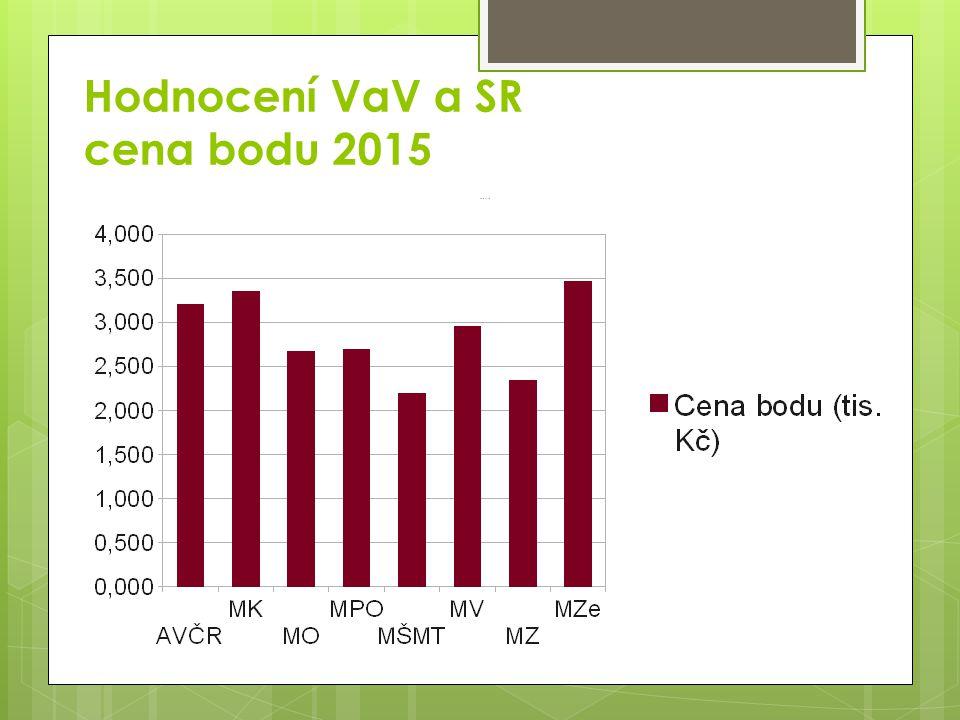 Hodnocení VaV a SR cena bodu 2015