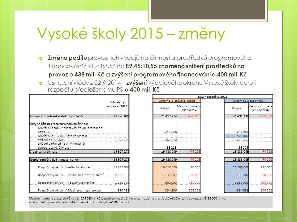 Vysoké školy 2015 – změny  Změna podílu provozních výdajů na činnost a prostředků programového financování z 91,44:8,56 na 89,45:10,55 znamená snížení prostředků na provoz o 438 mil.