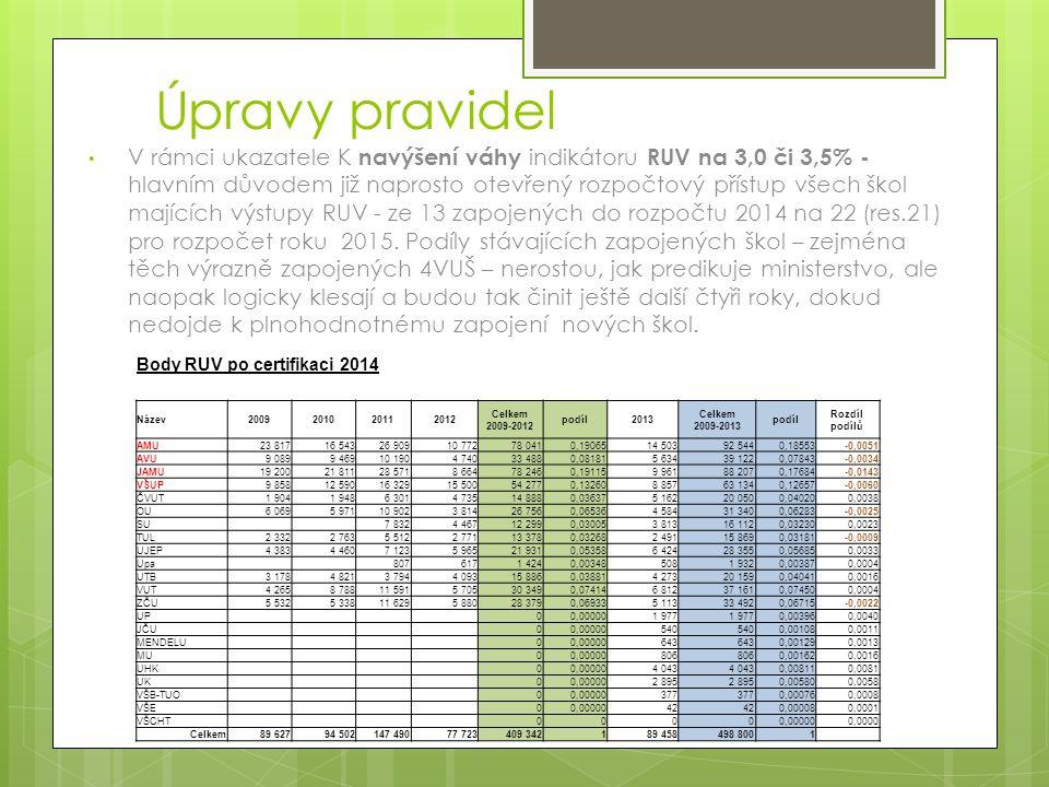Úpravy pravidel V rámci ukazatele K navýšení váhy indikátoru RUV na 3,0 či 3,5% - hlavním důvodem již naprosto otevřený rozpočtový přístup všech škol majících výstupy RUV - ze 13 zapojených do rozpočtu 2014 na 22 (res.21) pro rozpočet roku 2015.