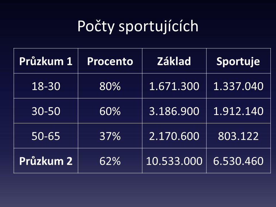 Počty sportujících Průzkum 1ProcentoZákladSportuje 18-3080%1.671.3001.337.040 30-5060%3.186.9001.912.140 50-6537%2.170.600803.122 Průzkum 262%10.533.0006.530.460