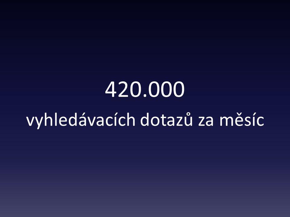 420.000 vyhledávacích dotazů za měsíc