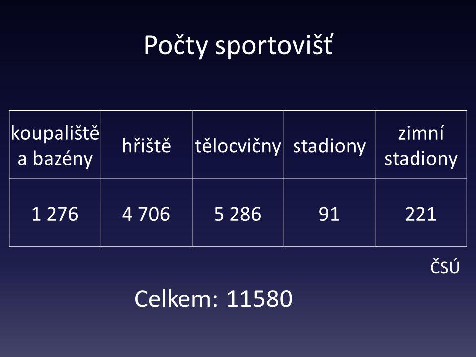 Počty sportovišť koupaliště a bazény hřištětělocvičnystadiony zimní stadiony 1 2764 7065 28691221 ČSÚ Celkem: 11580