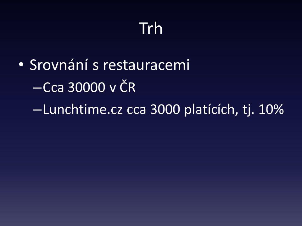 Trh Srovnání s restauracemi – Cca 30000 v ČR – Lunchtime.cz cca 3000 platících, tj. 10%