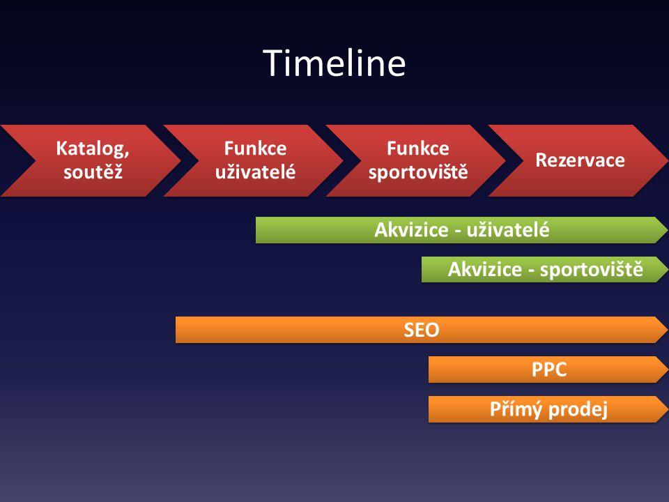 Timeline SEO PPC Přímý prodej Katalog, soutěž Funkce uživatelé Funkce sportoviště Rezervace Akvizice - uživatelé Akvizice - sportoviště