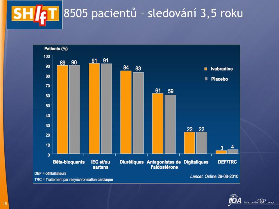 15 8505 pacientů – sledování 3,5 roku
