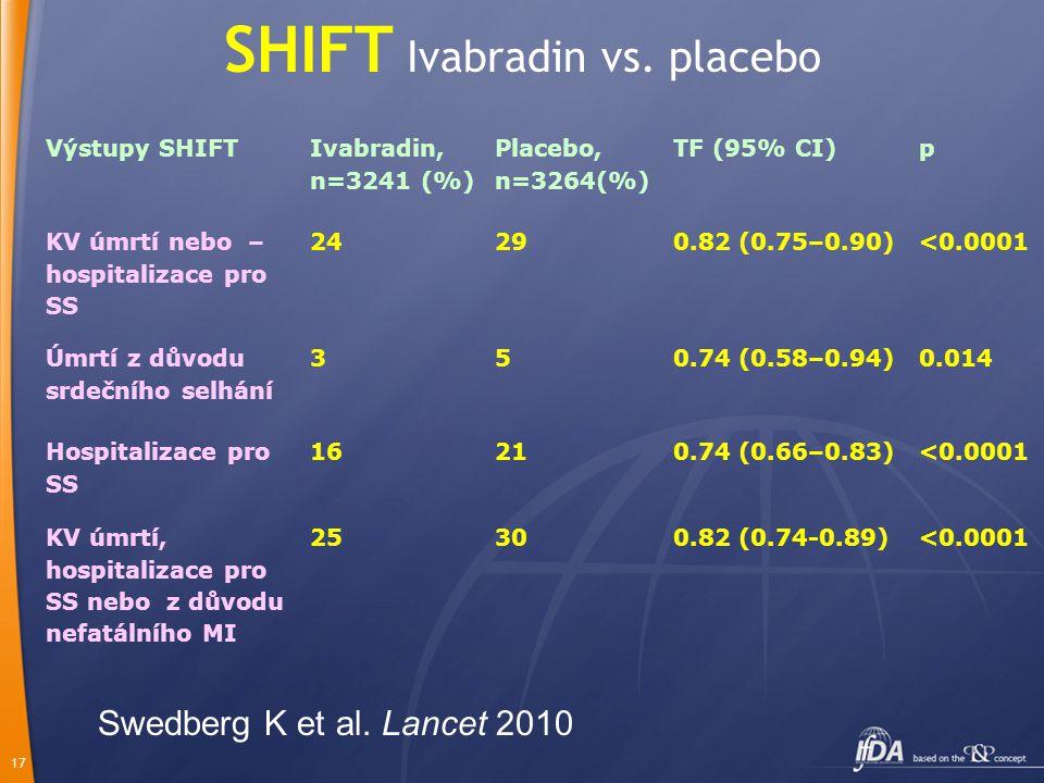 17 SHIFT Ivabradin vs. placebo Výstupy SHIFT Ivabradin, n=3241 (%) Placebo, n=3264(%) TF (95% CI)p KV úmrtí nebo – hospitalizace pro SS 24290.82 (0.75