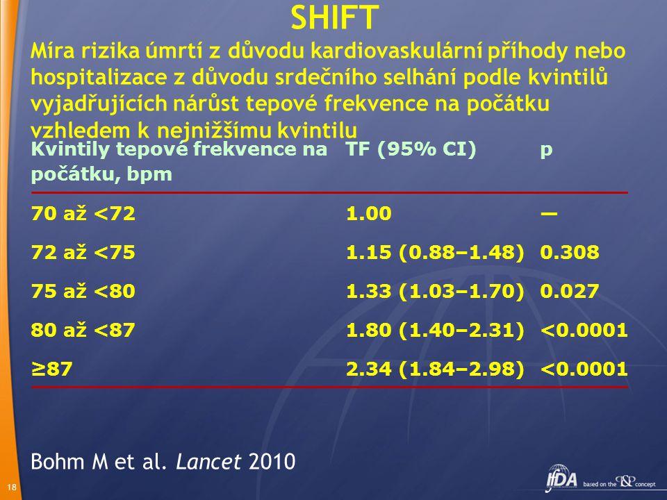 18 Bohm M et al. Lancet 2010 SHIFT Míra rizika úmrtí z důvodu kardiovaskulární příhody nebo hospitalizace z důvodu srdečního selhání podle kvintilů vy