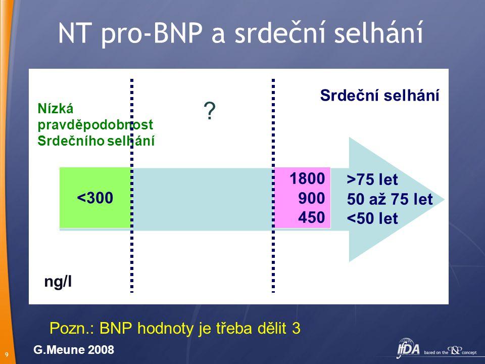 9 NT pro-BNP a srdeční selhání <300 Nízká pravděpodobnost Srdečního selhání 1800 900 450 >75 let 50 až 75 let <50 let ng/l Srdeční selhání G.Meune 2008 Pozn.: BNP hodnoty je třeba dělit 3 ?