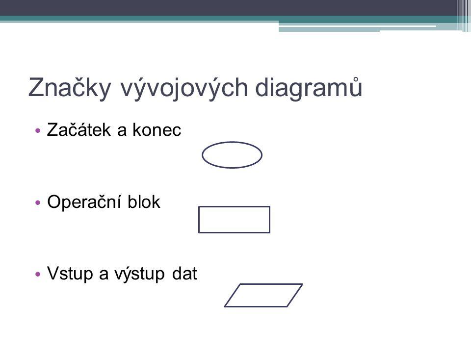 Značky vývojových diagramů Začátek a konec Operační blok Vstup a výstup dat