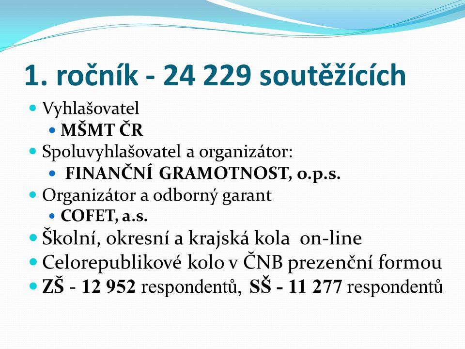 1. ročník - 24 229 soutěžících Vyhlašovatel MŠMT ČR Spoluvyhlašovatel a organizátor: FINANČNÍ GRAMOTNOST, o.p.s. Organizátor a odborný garant COFET, a