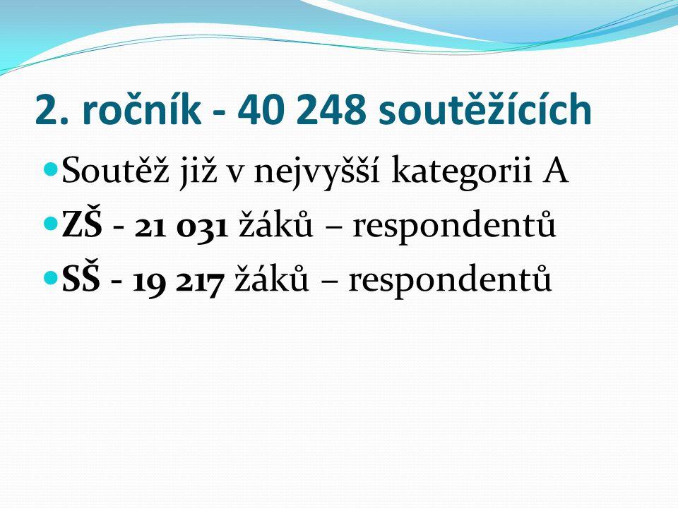 2. ročník - 40 248 soutěžících Soutěž již v nejvyšší kategorii A ZŠ - 21 031 žáků – respondentů SŠ - 19 217 žáků – respondentů