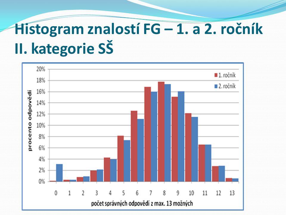 Histogram znalostí FG – 1. a 2. ročník II. kategorie SŠ