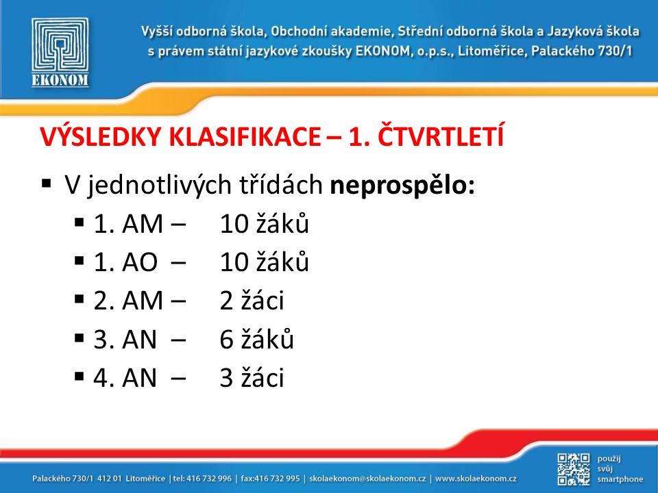 BODOVACÍ SYSTÉM – VÝSLEDKY V 1.ČTVRTLETÍ PořadíJménoTřídaPočet bodů 1.Jana Bačíková2.
