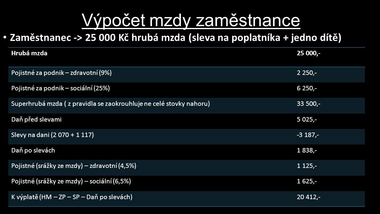 Výpočet mzdy zaměstnance Zaměstnanec -> 25 000 Kč hrubá mzda (sleva na poplatníka + jedno dítě) Hrubá mzda25 000,- Pojistné za podnik – zdravotní (9%)