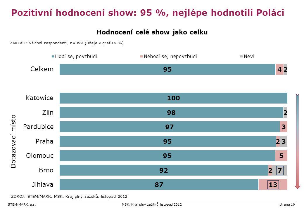 STEM/MARK, a.s.MSK, Kraj plný zážitků, listopad 2012strana 10 Pozitivní hodnocení show: 95 %, nejlépe hodnotili Poláci