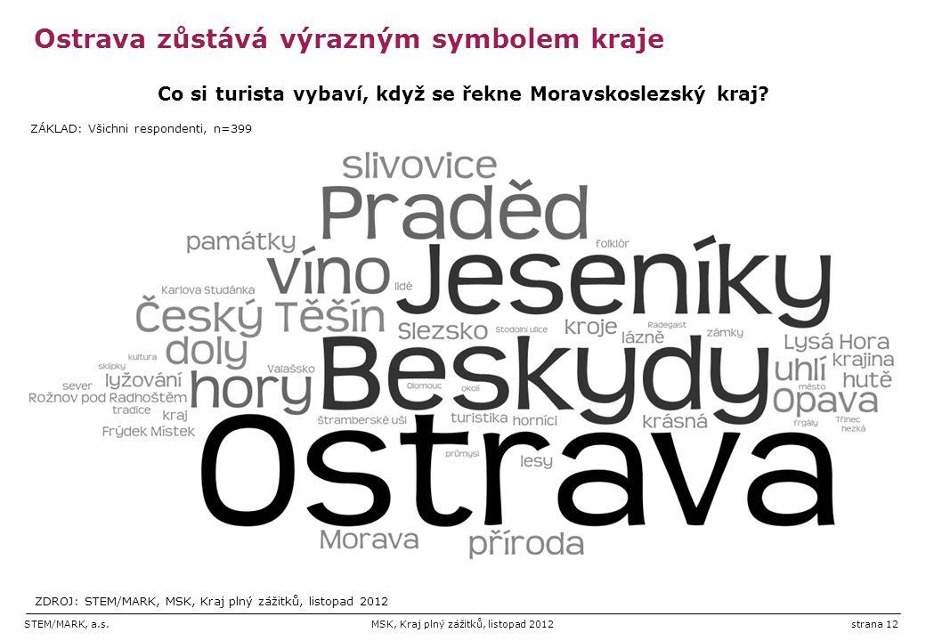 STEM/MARK, a.s.MSK, Kraj plný zážitků, listopad 2012strana 12 Ostrava zůstává výrazným symbolem kraje Co si turista vybaví, když se řekne Moravskoslezský kraj.