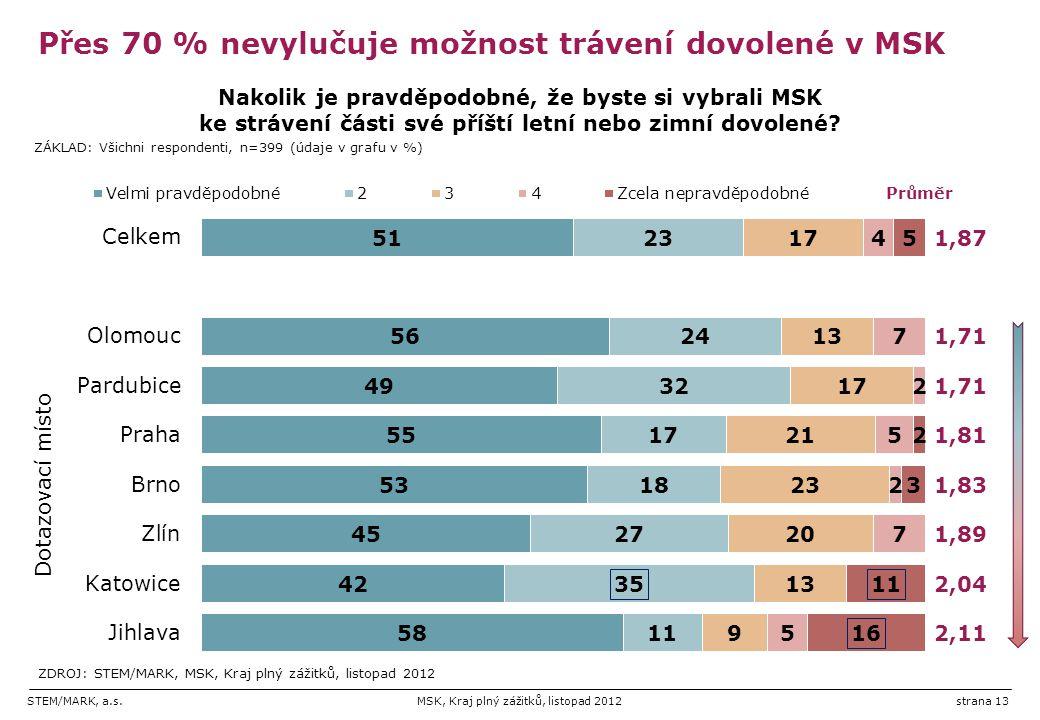 STEM/MARK, a.s.MSK, Kraj plný zážitků, listopad 2012strana 13 Přes 70 % nevylučuje možnost trávení dovolené v MSK