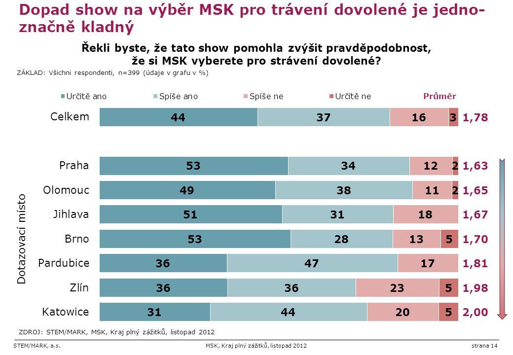 STEM/MARK, a.s.MSK, Kraj plný zážitků, listopad 2012strana 14 Dopad show na výběr MSK pro trávení dovolené je jedno- značně kladný