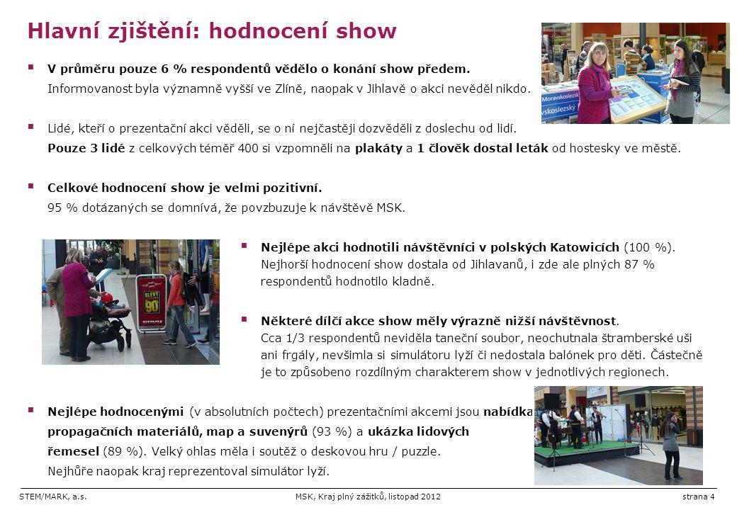 STEM/MARK, a.s.MSK, Kraj plný zážitků, listopad 2012strana 5 Hlavní zjištění: atraktivita MSK a účinek show  Jasným symbolem regionu zůstává Ostrava, následují Beskydy a Jeseníky.