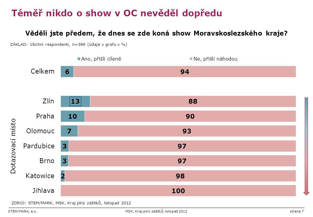STEM/MARK, a.s.MSK, Kraj plný zážitků, listopad 2012strana 7 Téměř nikdo o show v OC nevěděl dopředu
