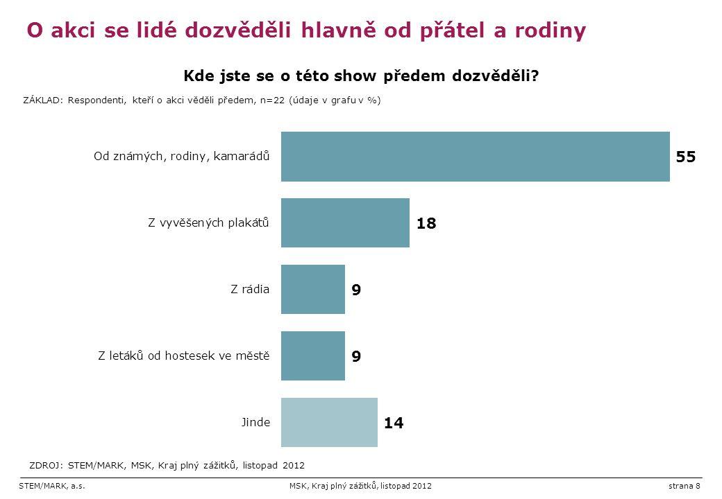 STEM/MARK, a.s.MSK, Kraj plný zážitků, listopad 2012strana 9 Show hodnocena velmi kladně, mnoho lidí ale nevidělo dílčí atrakce