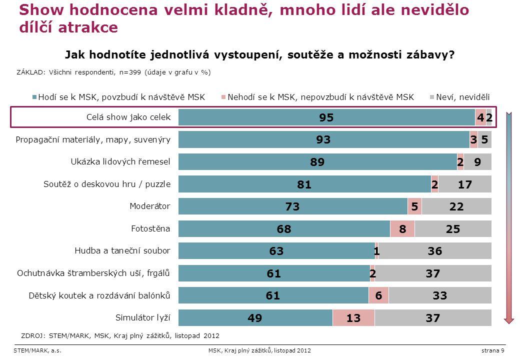 STEM/MARK, a.s.MSK, Kraj plný zážitků, listopad 2012strana 20 Dotazník