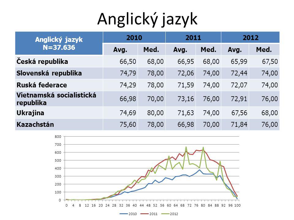 Anglický jazyk N=37.636 201020112012 Avg.Med.Avg.Med.Avg.Med. Česká republika66,5068,0066,9568,0065,9967,50 Slovenská republika74,7978,0072,0674,0072,