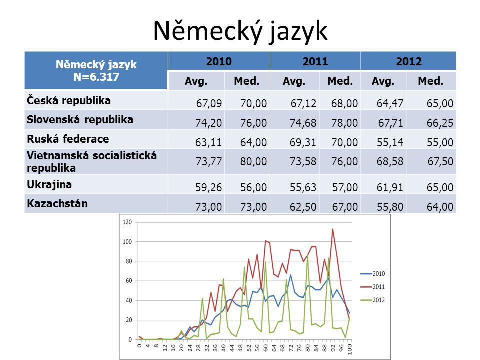Německý jazyk N=6.317 201020112012 Avg.Med.Avg.Med.Avg.Med. Česká republika 67,0970,0067,1268,0064,4765,00 Slovenská republika 74,2076,0074,6878,0067,