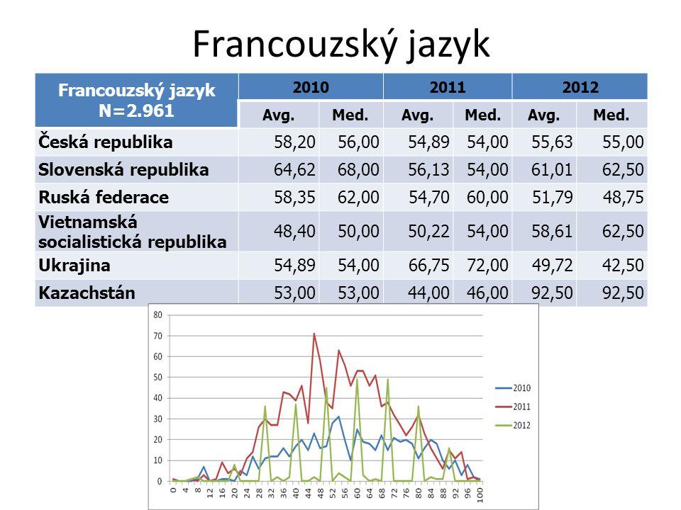 Francouzský jazyk N=2.961 201020112012 Avg.Med.Avg.Med.Avg.Med. Česká republika58,2056,0054,8954,0055,6355,00 Slovenská republika64,6268,0056,1354,006