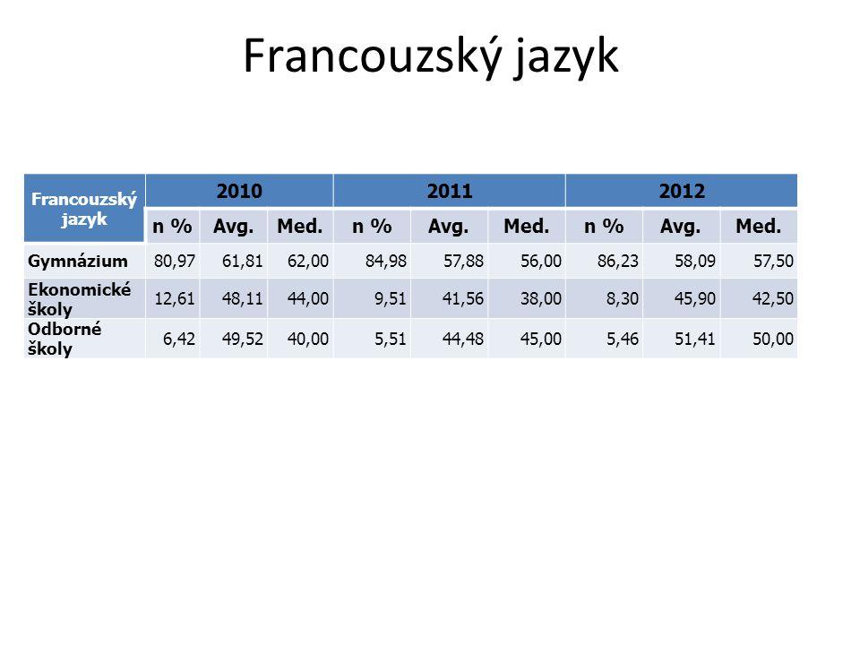 Francouzský jazyk 201020112012 n %Avg.Med.n %Avg.Med.n %Avg.Med. Gymnázium80,9761,8162,0084,9857,8856,0086,2358,0957,50 Ekonomické školy 12,6148,1144,