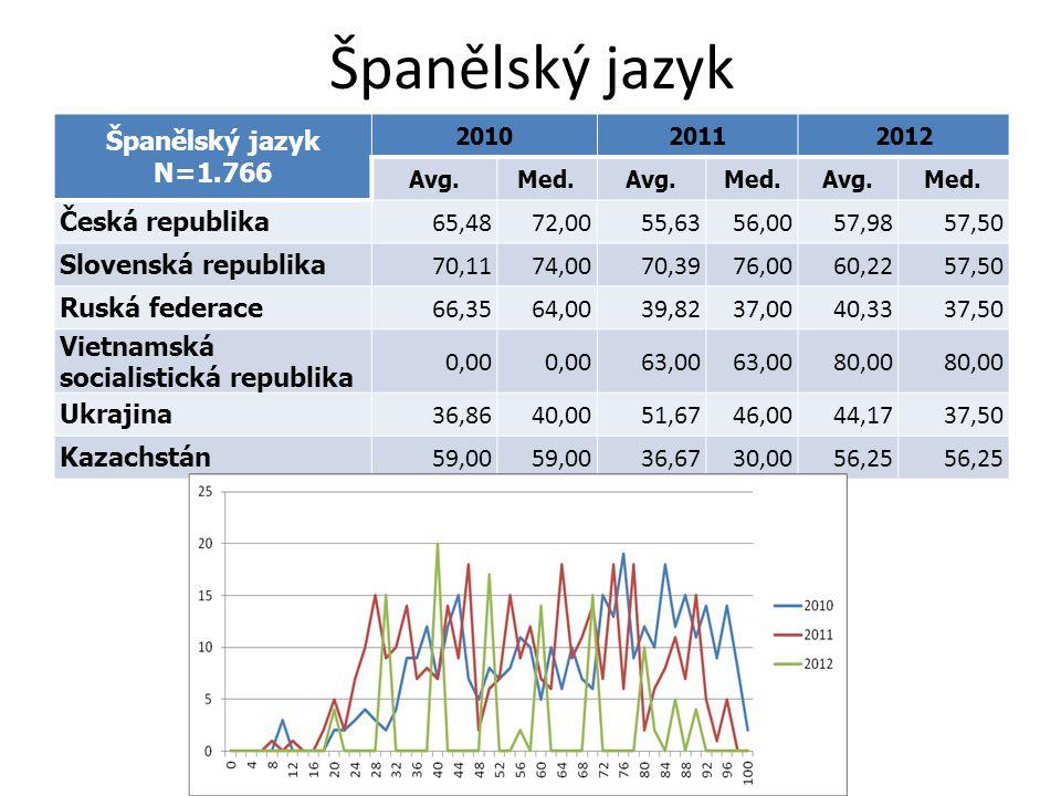 Španělský jazyk N=1.766 201020112012 Avg.Med.Avg.Med.Avg.Med. Česká republika 65,4872,0055,6356,0057,9857,50 Slovenská republika 70,1174,0070,3976,006