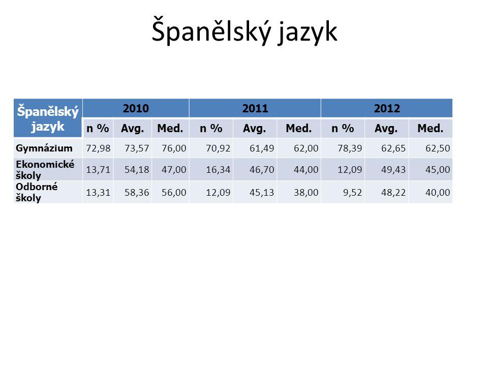 Španělský jazyk 201020112012 n %Avg.Med.n %Avg.Med.n %Avg.Med. Gymnázium 72,9873,5776,0070,9261,4962,0078,3962,6562,50 Ekonomické školy 13,7154,1847,0