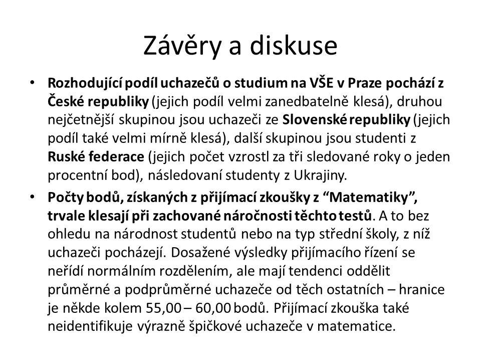 Závěry a diskuse Rozhodující podíl uchazečů o studium na VŠE v Praze pochází z České republiky (jejich podíl velmi zanedbatelně klesá), druhou nejčetn