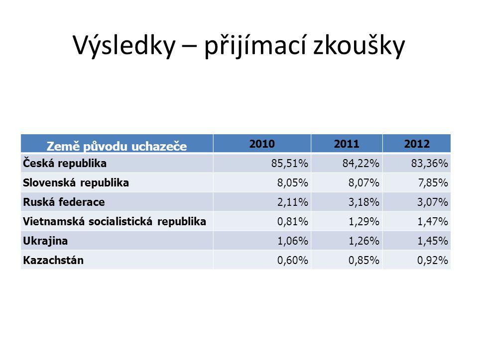 Výsledky – přijímací zkoušky Země původu uchazeče 201020112012 Česká republika85,51%84,22%83,36% Slovenská republika8,05%8,07%7,85% Ruská federace2,11