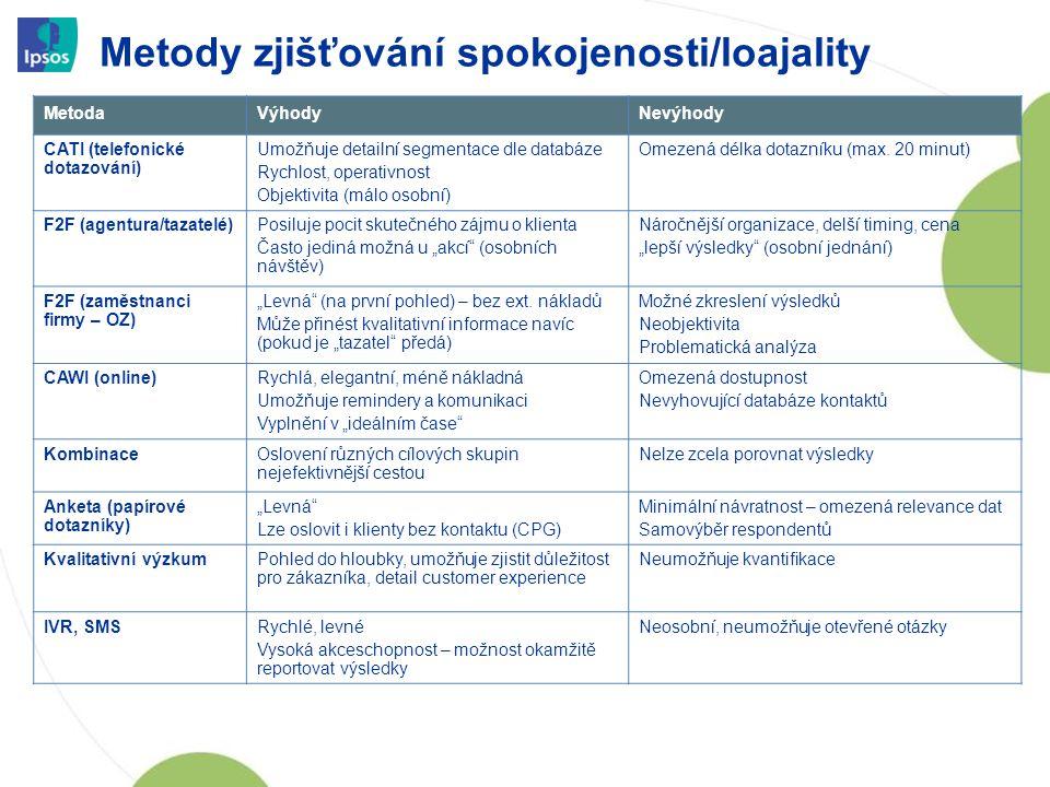 Metody zjišťování spokojenosti/loajality 12 MetodaVýhodyNevýhody CATI (telefonické dotazování) Umožňuje detailní segmentace dle databáze Rychlost, ope
