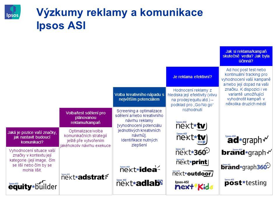 Volba/test sdělení pro plánovanou reklamu/kampaň Screening a optimalizace sdělení a/nebo kreativního návrhu reklamy [vyhodnocení potenciálu jednotlivý