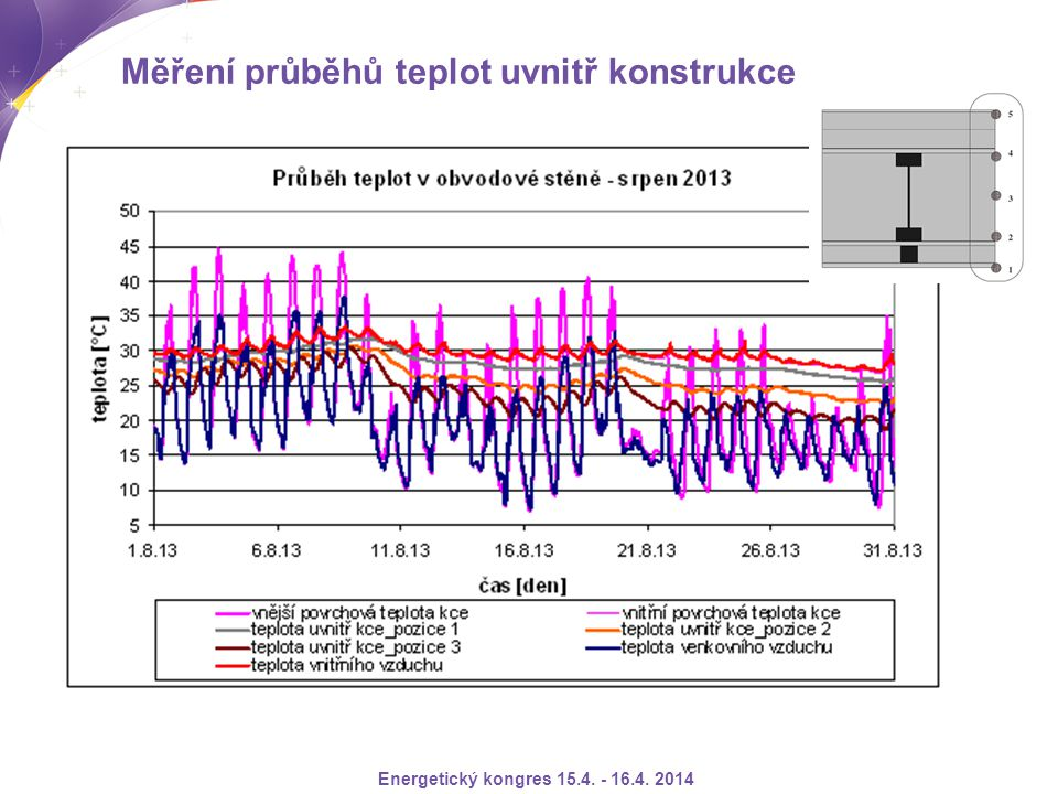 Měření průběhů teplot uvnitř konstrukce Energetický kongres 15.4. - 16.4. 2014
