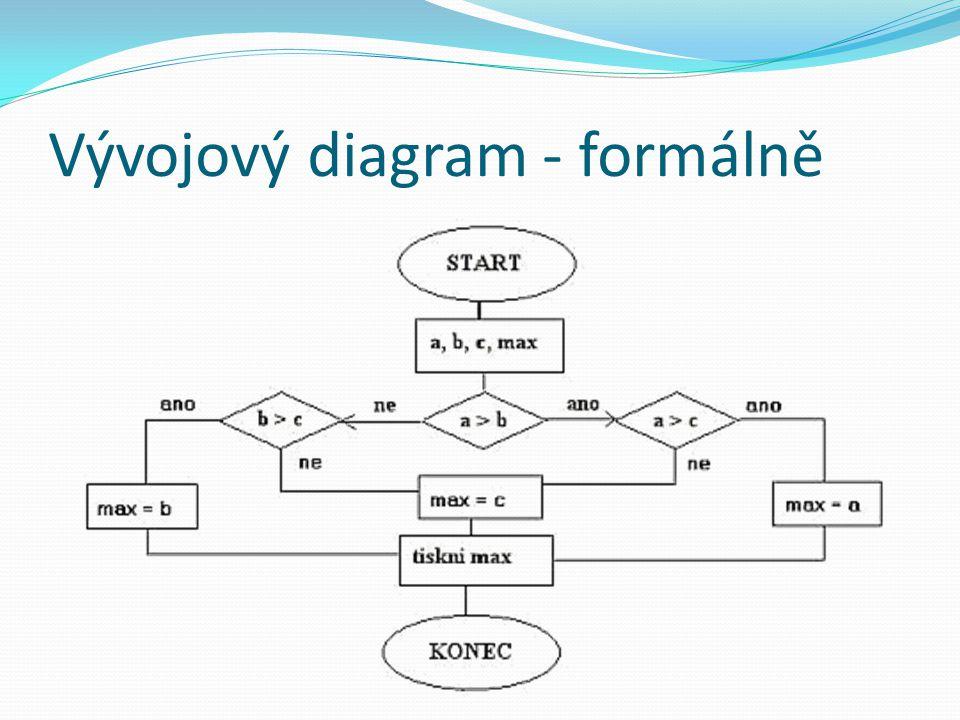 Trochu méně formální diagram http://4.bp.blogspot.com/-wHl5FzAJv8g/T4qeOv3adxI/AAAAAAAAa7I/DsS2bbTWbqA/s1600/toiletseatflowchart_reddit.jpg