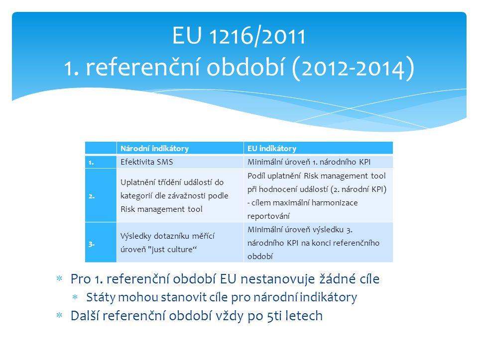 EU 1216/2011 1. referenční období (2012-2014) Národní indikátoryEU indikátory 1.Efektivita SMSMinimální úroveň 1. národního KPI 2. Uplatnění třídění u