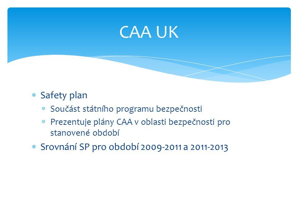  Safety plan  Součást státního programu bezpečnosti  Prezentuje plány CAA v oblasti bezpečnosti pro stanovené období  Srovnání SP pro období 2009-2011 a 2011-2013 CAA UK