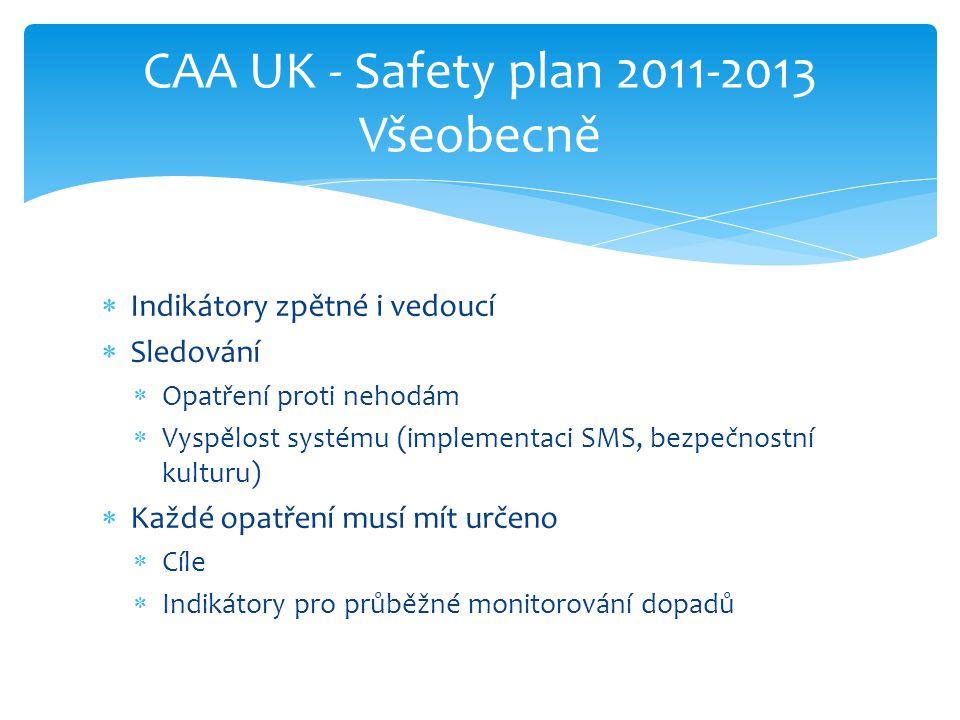  Indikátory zpětné i vedoucí  Sledování  Opatření proti nehodám  Vyspělost systému (implementaci SMS, bezpečnostní kulturu)  Každé opatření musí
