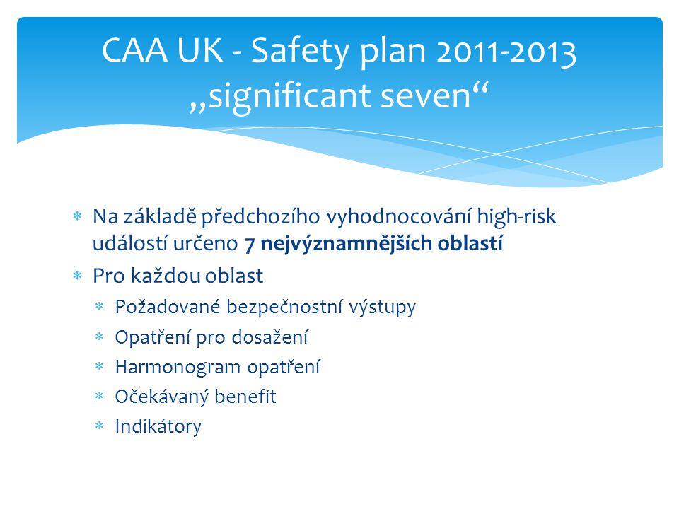 """ Na základě předchozího vyhodnocování high-risk událostí určeno 7 nejvýznamnějších oblastí  Pro každou oblast  Požadované bezpečnostní výstupy  Opatření pro dosažení  Harmonogram opatření  Očekávaný benefit  Indikátory CAA UK - Safety plan 2011-2013 """"significant seven"""