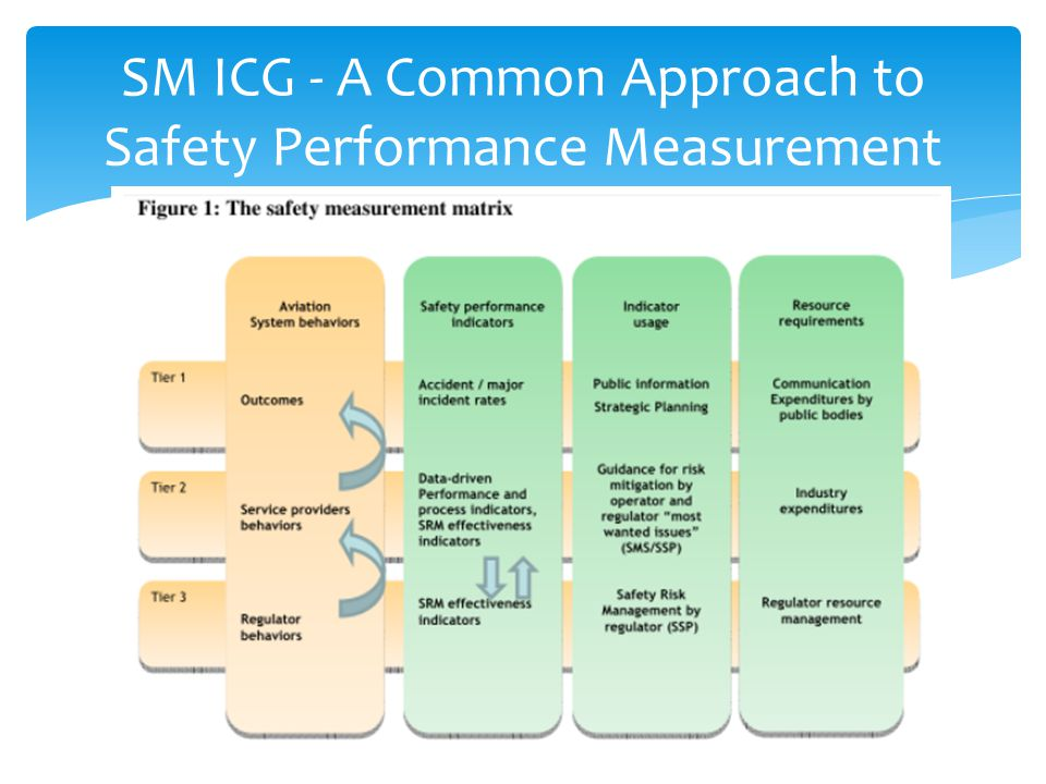SM ICG - A Common Approach to Safety Performance Measurement