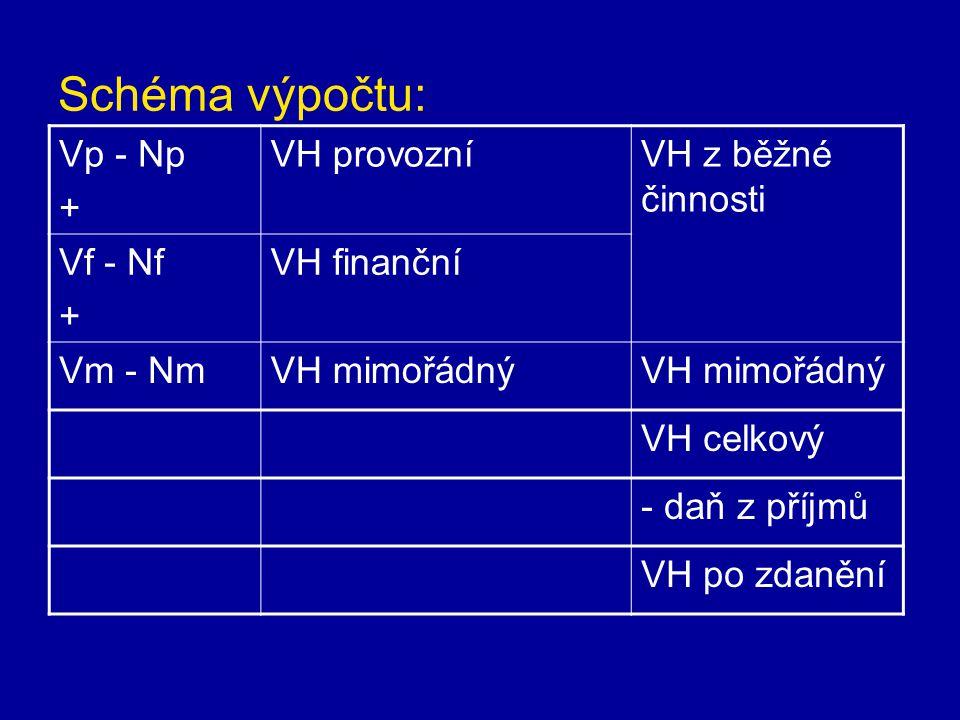 Schéma výpočtu: Vp - Np + VH provozníVH z běžné činnosti Vf - Nf + VH finanční Vm - NmVH mimořádný VH celkový - daň z příjmů VH po zdanění