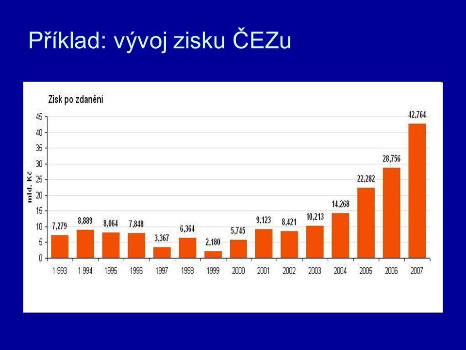 Příklad: vývoj zisku ČEZu