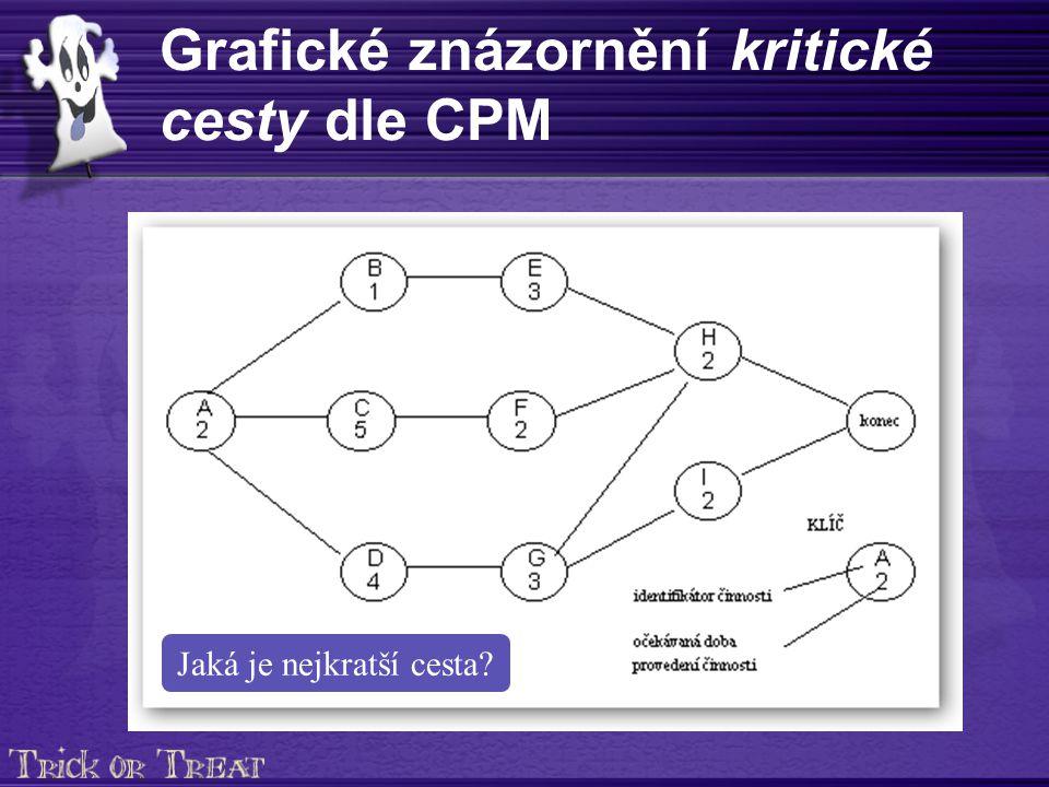 Grafické znázornění kritické cesty dle CPM Jaká je nejkratší cesta