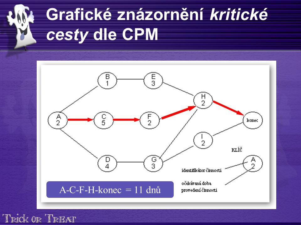Grafické znázornění kritické cesty dle CPM A-C-F-H-konec = 11 dnů