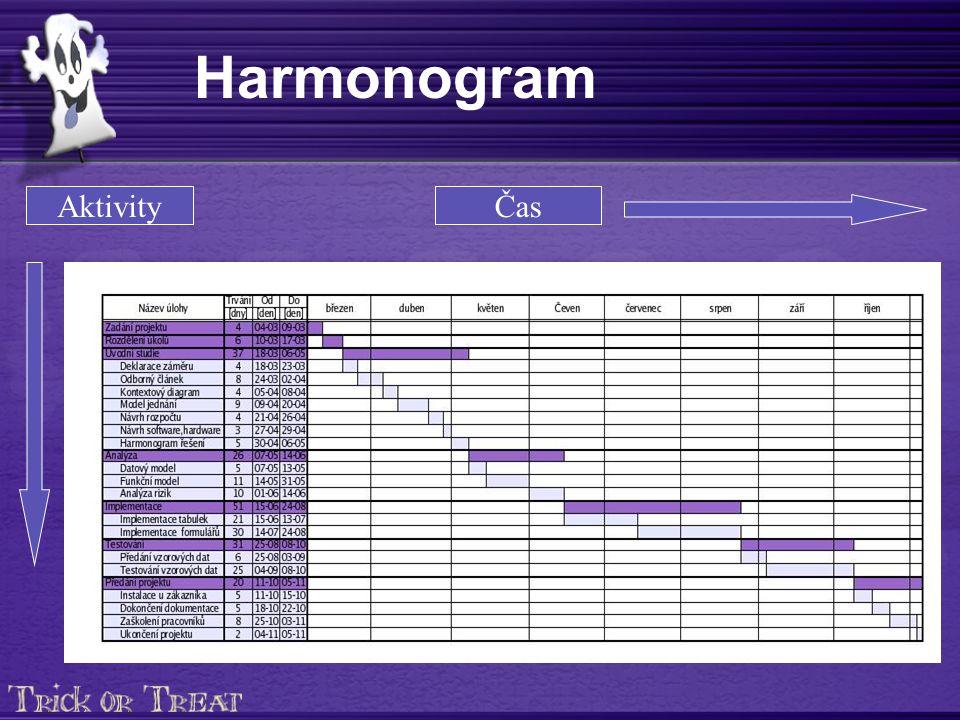 Harmonogram AktivityČas