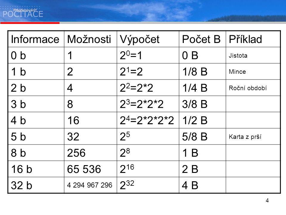 4 InformaceMožnostiVýpočetPočet BPříklad 0 b12 0 =10 B Jistota 1 b22 1 =21/8 B Mince 2 b42 2 =2*21/4 B Roční období 3 b82 3 =2*2*23/8 B 4 b162 4 =2*2*2*21/2 B 5 b322525 5/8 B Karta z prší 8 b2562828 1 B 16 b65 5362 16 2 B 32 b 4 294 967 296 2 32 4 B